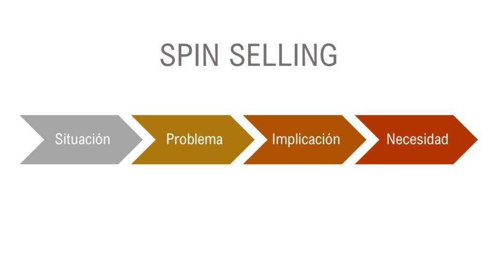 Diagrama de ventas spin selling