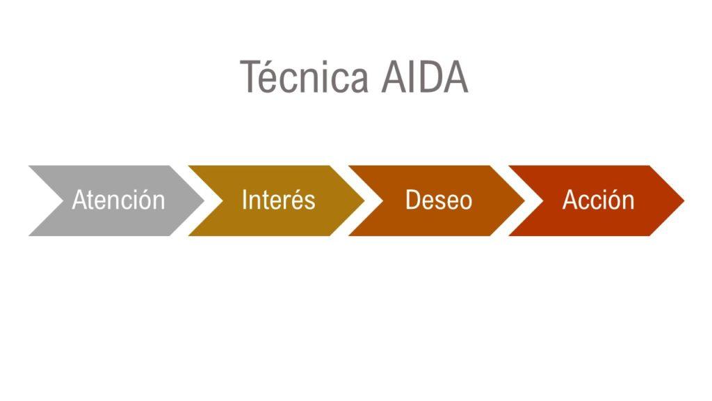 Diagrama técnica de ventas aida